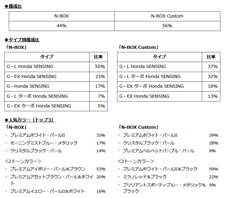 ホンダ新型「N-BOX」のモデル別販売状況!N-BOXとN-BOXカスタム構成比や販売タイプ、人気カラートップ3など