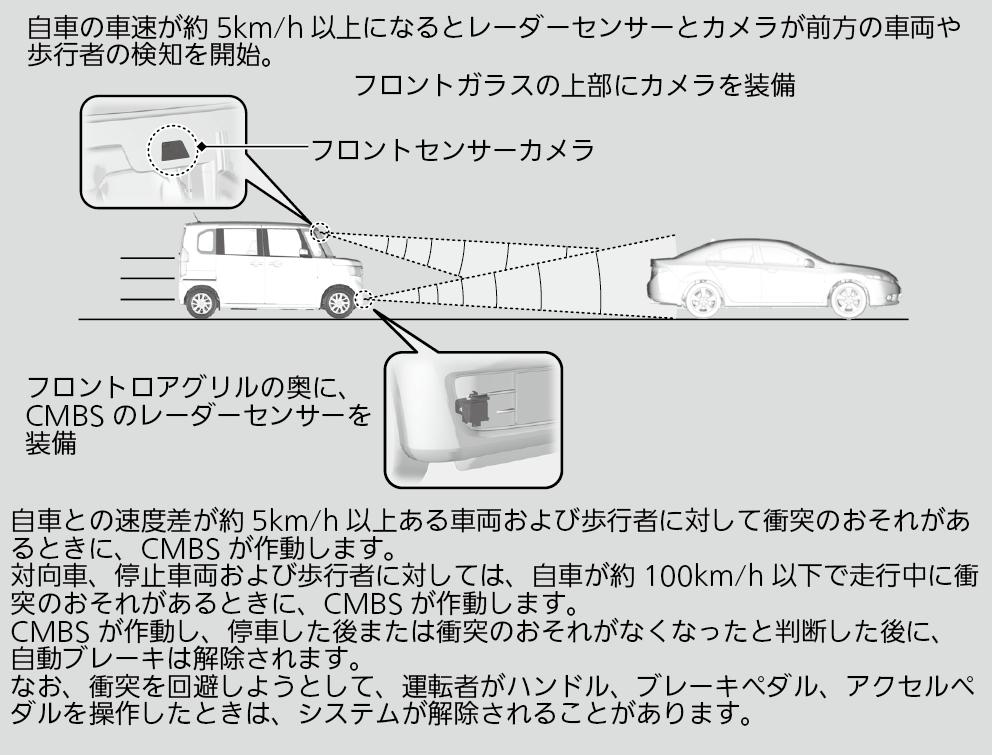 新型N-BOXのホンダセンシング・衝突軽減ブレーキ(CMBS)の歩行者試験動画まとめ