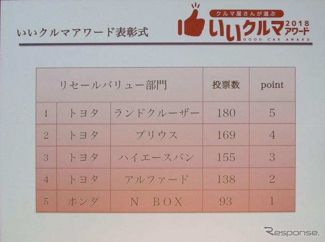 自動車業者が選ぶ「いいクルマアワード2018」でホンダ新型N-BOXが「敢闘賞」を受賞!大賞は?