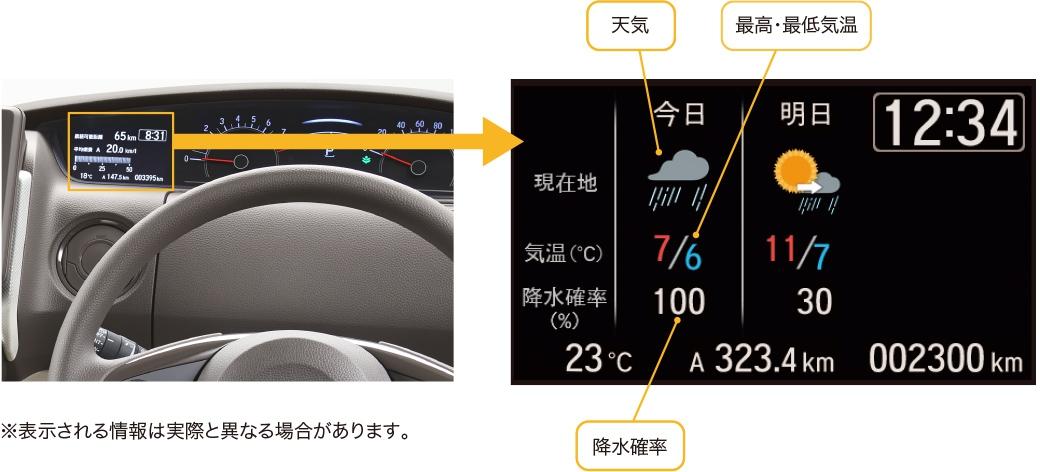 新型N-BOXの天気予報表示(ウェザーインフォメーション)はどこの場所の天気予報?