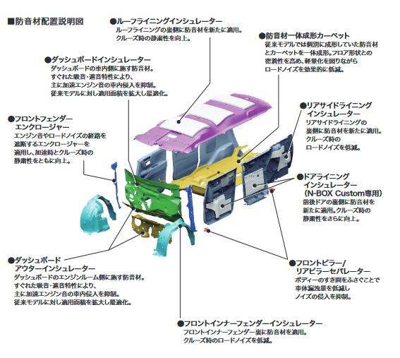 新型N-BOX/N-BOXカスタムの静寂性の秘密