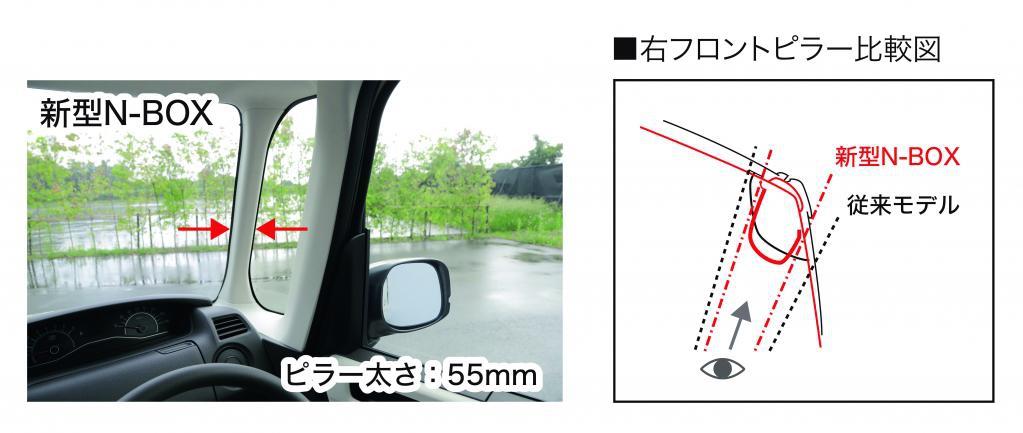 新型N-BOXのAピラーに対するこだわり!ミリ単位で太さを検証し良好な視界を確保するために旧型比較で27mm細くなってます^^