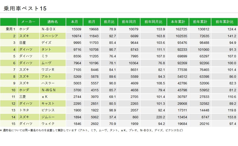 8月の新車販売台数は「N-BOX」が不動の1位で、12ヶ月連続!!