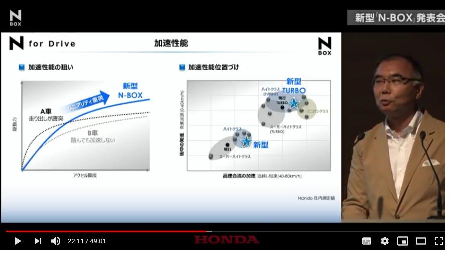 新型「N-BOX(エヌボックス)」発表会の動画を見てみた^^