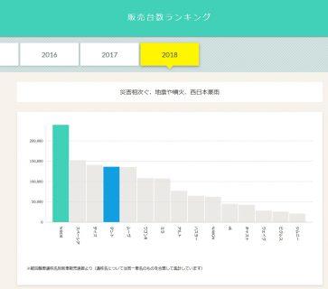 【インフォグラフィック】2006年から2018年までの人気軽自動車販売台数ランキングをわかりやすいグラフや画像で見られるサイトが面白いです^^