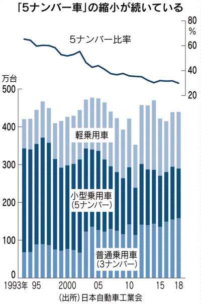 N-BOXなど軽自動車人気などで「5ナンバー」車の比率が初の3割割れ。