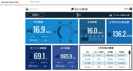 【N-BOXカスタムターボ(JF3)】令和初月2019年5月の走行距離・燃費記録[Honda Total Care]