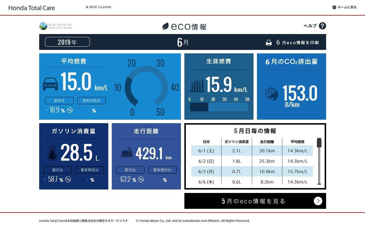 【N-BOXカスタムターボ(JF3)】令和元年6月の走行距離・燃費記録[Honda Total Care]