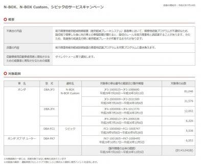 ホンダ新型N-BOX/Custom(JF3,JF4)初のサービスキャンペーン(^^ゞ対象車両は?改善対策、リコールとの違いは?対象車両か調べてみた^^;