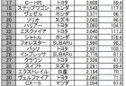 2019年8月度版ホンダ全車種(普通車)の販売台数&国内販売台数ランキング50!