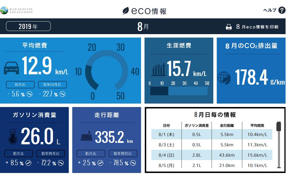【N-BOXカスタムターボ(JF3)】令和元年8月の走行距離・燃費記録[Honda Total Care]