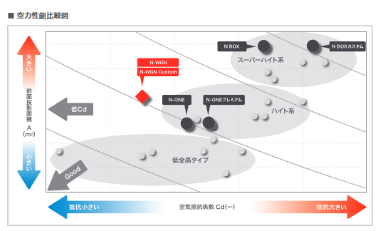 N-BOX/カスタムやN-WGN,N-ONEの空力性能は?新型N-WGNは初めて風洞試験にて空力開発!