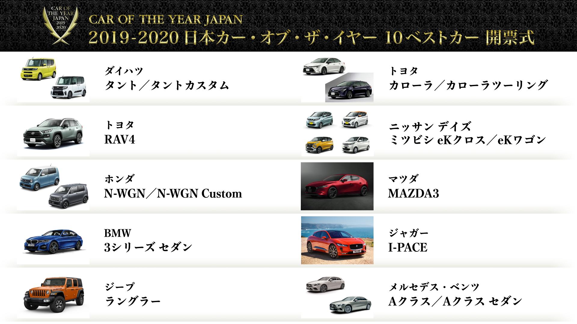 ホンダ新型N-WGN/カスタムが日本カー・オブ・ザ・イヤーの10ベストカーに選出!トップ10に軽自動車が4台も^^