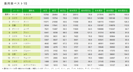 令和元年10月軽自動車販売ランキング!N-BOXは安定の1位、出荷停止中のN-WGNは184台
