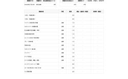 Honda Total CareでN-BOXカスタム18ヶ月の定期点検内容がアップデートされていました^^