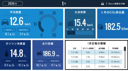 【N-BOXカスタムターボ】2020年1月の走行距離・燃費記録^^[Honda Total Care]