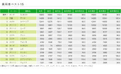 「N-BOX」が1位!「N-WGN」も生産再開でランクイン^^令和2年1月新車販売ランキング♪普通車はトヨタ「ライズ」が初登場で首位獲得!