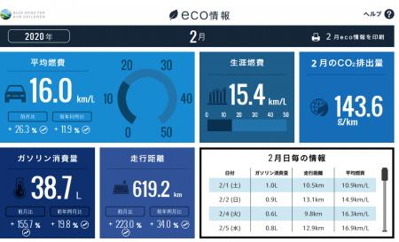【N-BOXカスタムターボ】2020年2月の走行距離・燃費記録^^[Honda Total Care]