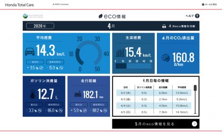 【N-BOXカスタムターボ】2020年4月の走行距離・燃費記録[Honda Total Care]