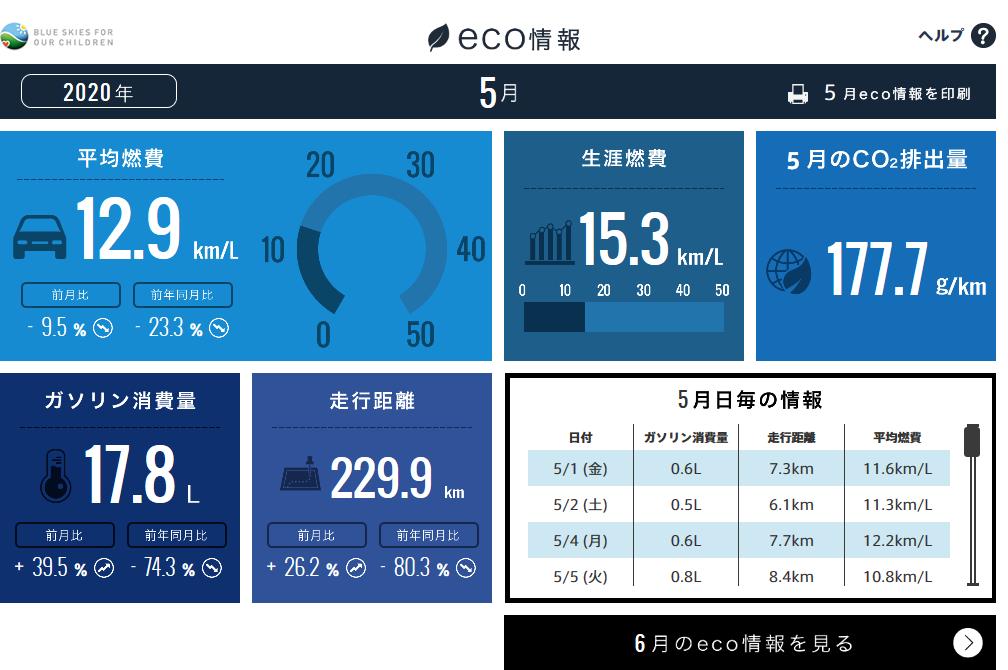 【N-BOXカスタムターボ】2020年5月の走行距離・燃費記録[Honda Total Care]