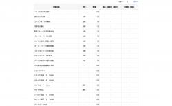 Honda Total Careアプリ・Webサイトのメンテナンス記録が便利♪N-BOXの2年点検内容も反映されてました。