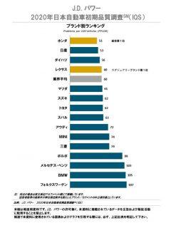 【祝!】ホンダが2020年日本自動車初期品質調査(IQS)で初の総合No.1評価!2020年JDパワージャパン調べ
