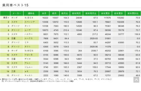2020年7月もN-BOXが1位キープ!軽自動車販売ランキング !
