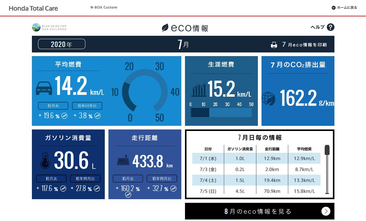 【N-BOXカスタムターボ】2020年7月の走行距離・燃費記録[Honda Total Care]