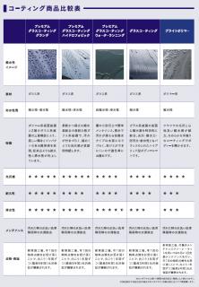 ホンダディーラーの最高級ボディーコーティング「プレミアム グラスコーティング グランデ」NSXだと38万円!!N-BOXでの施工価格は?