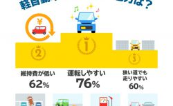 【ホンダ調べ】軽自動車ユーザーの9割が「次も軽自動車を選びたい」