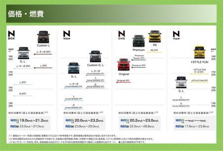 ホンダ「N」シリーズのボディカラー、インテリア、価格帯のわかり易い比較表!【N-BOX,N-WGN,N-ONE,N-VAN】