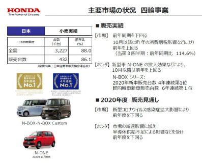 ホンダ四半期決算発表で上方修正を発表!軽自動車の電動化についても言及!N-BOX EV化もありそう(^_^;)