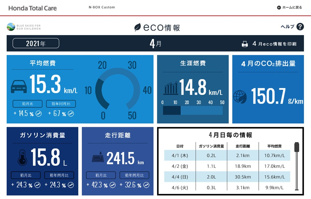 【N-BOXカスタムターボ】2021年4月の走行距離・燃費記録[Honda Total Care]