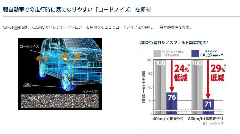 N-BOXの交換タイヤは軽自動車専用「REGNO GR-Leggera」が良さげ(^^)