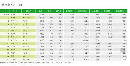 ホンダ「N-BOX」が18か月連続首位!2021年5月軽自動車販売ランキングトップ15