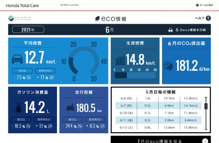 【N-BOXカスタムターボ】2021年6月の走行距離・燃費記録[Honda Total Care]